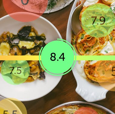 Our Restaurant Review Ratings Explainer
